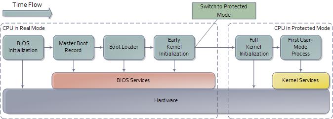windows-boot-process